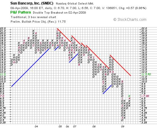 SNBC chart