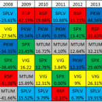 Michael Batnick's Investing Consistency Quilt Chart