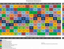 Broad Sector Performance Quilt