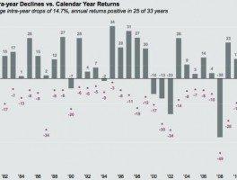 S&P 500 Intra Year Declines vs Calendar Year Returns