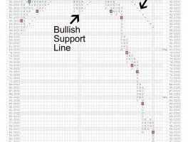 crude oil chart in a negative trend