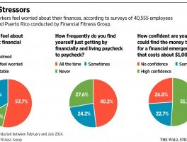 Money Stressors WSJ
