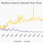 529 plan vs. gold search terms