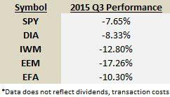 2015 Third Quarter Numbers